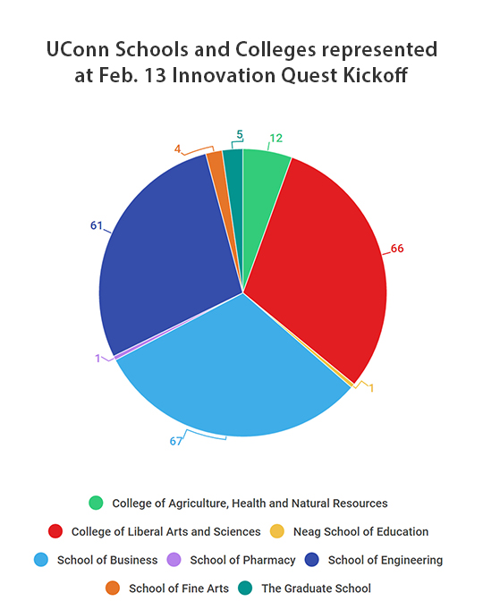 Graphical representation of UConn students who attended the Innovation Quest kickoff, by school.