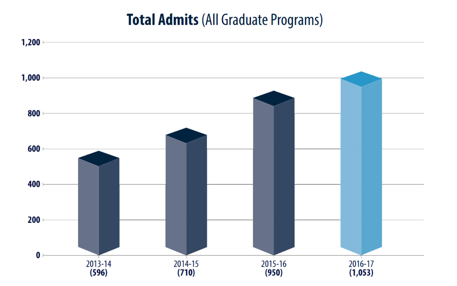 Graduate business program enrollments have soared in recent years, driven in large part by the launch of our newest specialty masters degrees - MSFRM (2010) and MSBAPM (2011).