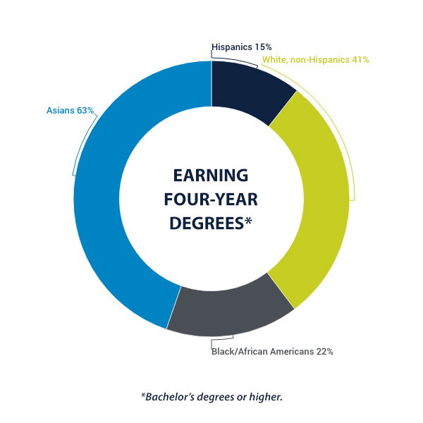 Infographic Earning Four Year Degrees