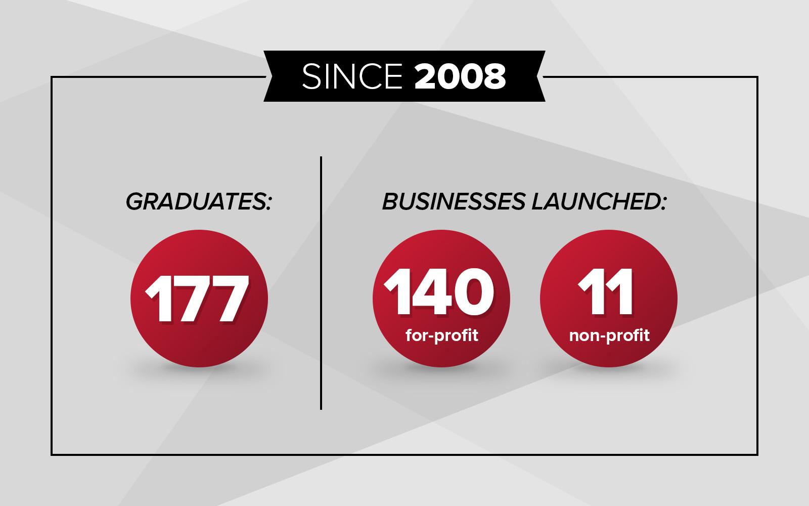 UConn EBV Graduates, Businesses Launched