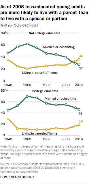 As of 2008 less-educated young adults are more likely to live with a parent than to live with a spouse or partner (Pew Research Center)