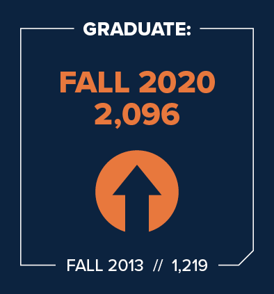 UConn School of Business 2020 Graduate Enrollment
