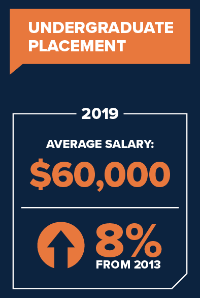 UConn School of Business Undergraduate Placement Data for 2020. Average salary $60,000 up 8% from 2013.