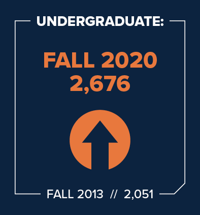 UConn School of Business 2020 Undergraduate Enrollment