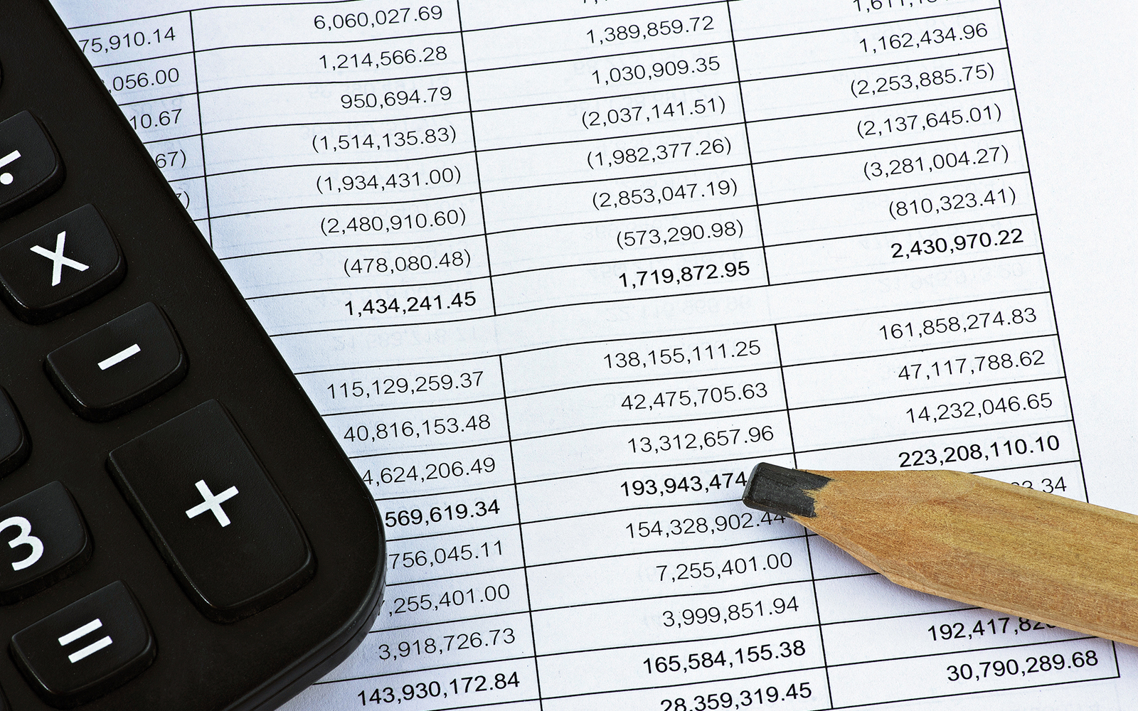 Calculator and pencil on financial statement report.